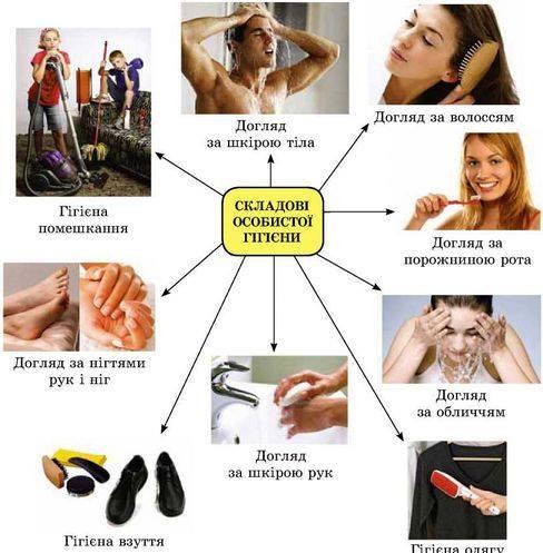 Особиста гігієна - запорука Вашого здоров'я